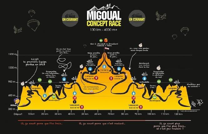 Migoual - Concept Race - Millau, Mont Aigoual, Millau - 3 - Saint-Georges-de-Luzençon